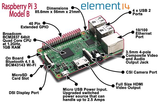 Le raspberry pi 3 d barque la famille rpi s agrandit for Raspberry pi 3 architecture